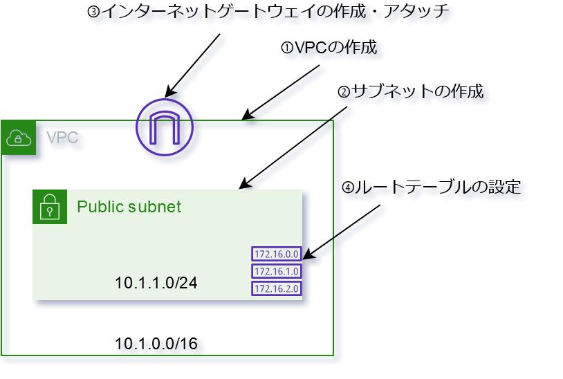 AWS構成図